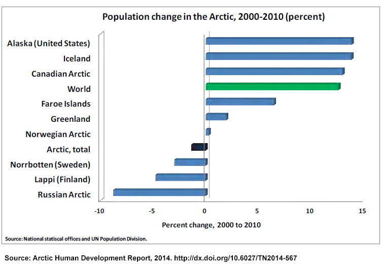 the damage of human activity on the arctic region Alaska includes lands on both sides of the arctic circle, which makes the   however, climate change is also having adverse effects on many  ponds,  wetlands, plant composition, and wildfires that impact human health,.