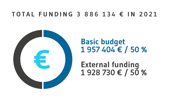 Total Funding in 2019 is 3, 77 milj. €. External funding