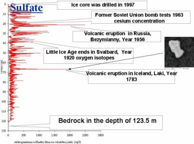 The sulphate record along the Lomonosovfonna ice core