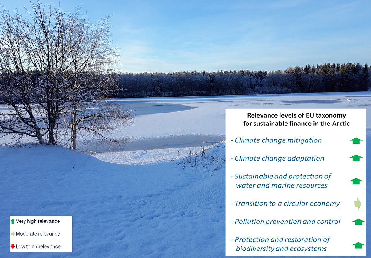 Decorative photo with info-box on the Relevance levels of EU taxonomy for sustainable finance in the Arctic described in the photo text.