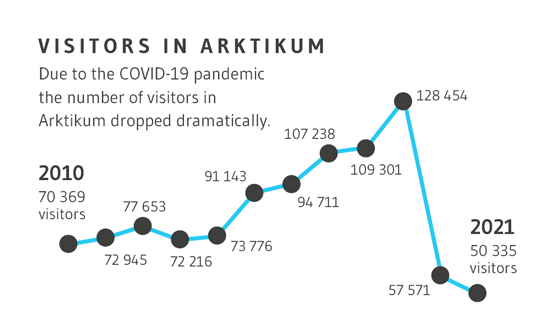 Number of visitors in Arktikum was 128 454 in 2019