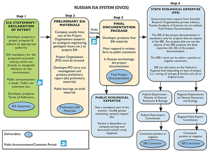 Revised-Russian-EIA-Chart-695px.jpg